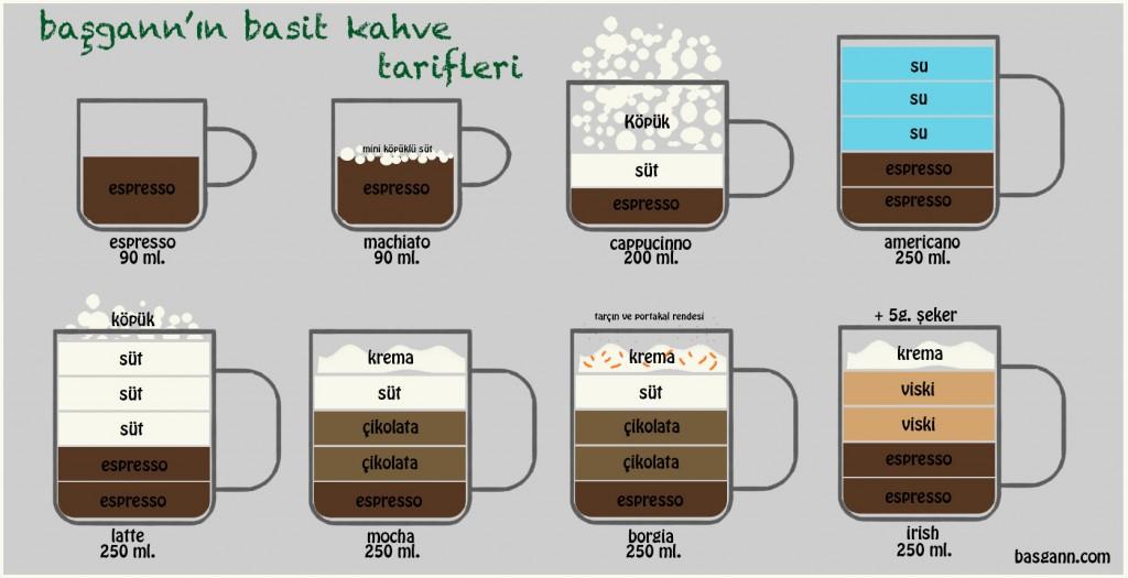 basgann-coffee-chart